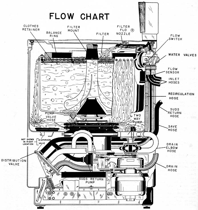 Fun Vintage Washing Machine Ephemera. Chart Showing Water Flow In 1958 Ge Filterflo Washer. Wiring. General Electric Motor Parts Schematic At Scoala.co